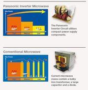 Microwave Inverters